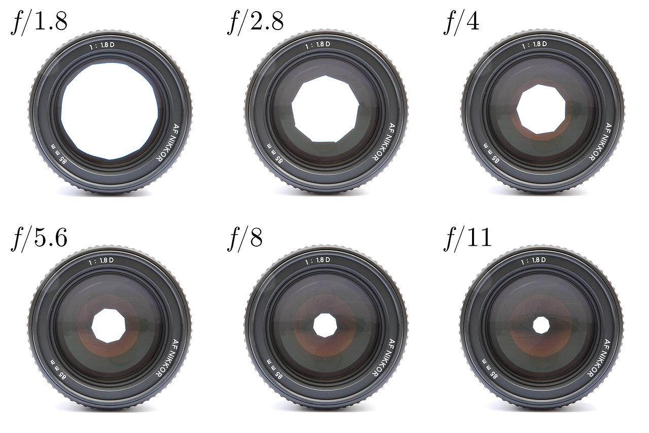 Die Blende - Objektive mit unterschiedlichen Blendenstufen